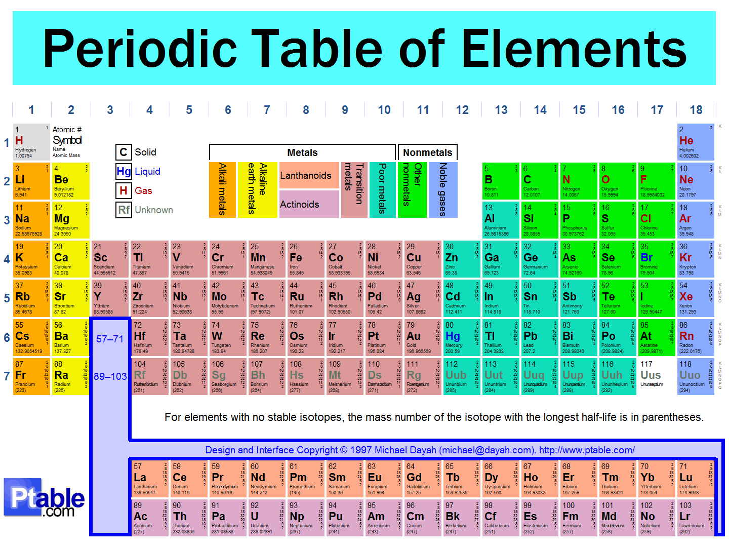Periodic Table- Marc C.E. Wagner | Scientific Researcher